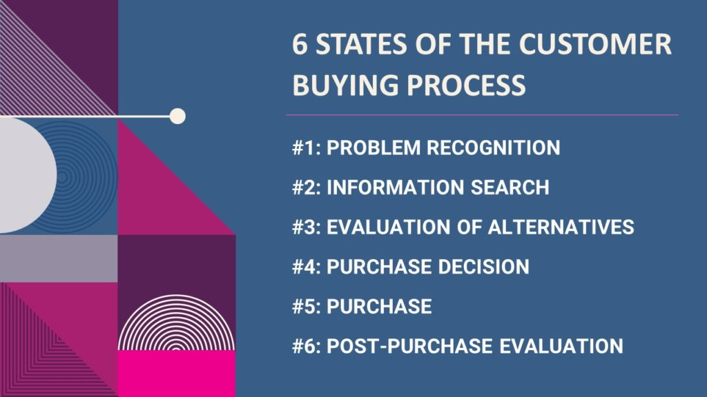 6 stages of the buying process